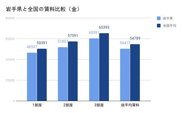 岩手県と全国の賃料比較