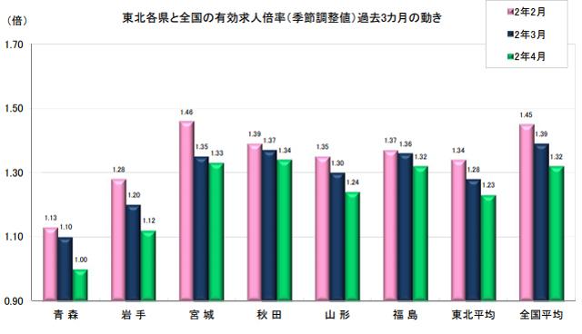 東北各県と全国の有効求人倍率の動き